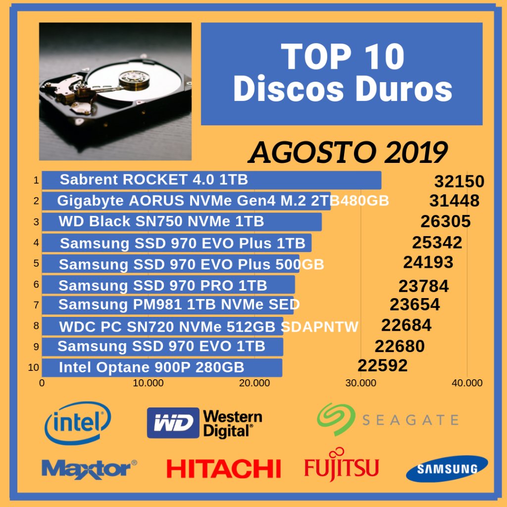 Top-10-discos-Duros